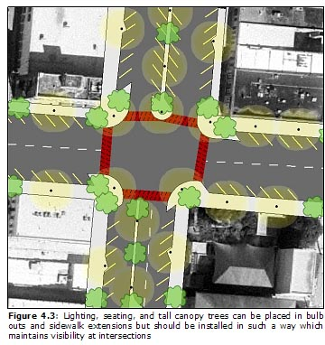 Figure 4.3: Lighting, seating, and tall canopy trees can be placed in bulb outs and sidewalk extensions but should be installed in such a way which maintains visibility at intersections