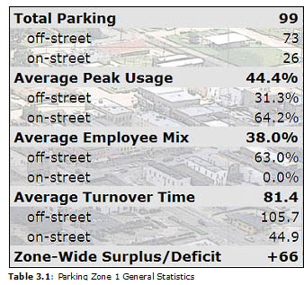 Table 3.1: Parking Zone 1 General Statistics