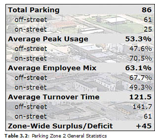 Table 3.2: Parking Zone 2 General Statistics