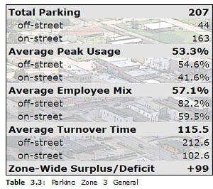 Table 3.3: Parking Zone 3 General Statistics