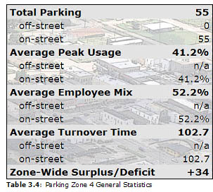 Table 3.4: Parking Zone 4 General Statistics