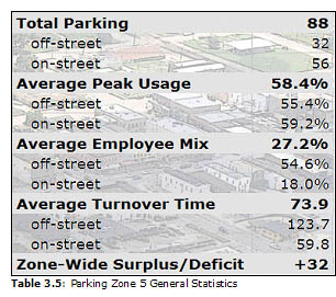 Table 3.5: Parking Zone 5 General Statistics