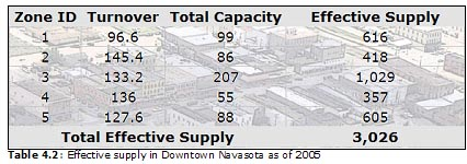 Table 4.2: Effective supply in Downtown Navasota as of 2005