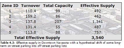 Table 4.3: Effective supply in Downtown Navasota with a hypothetical shift of some long-term on-street parking into off-street parking lots