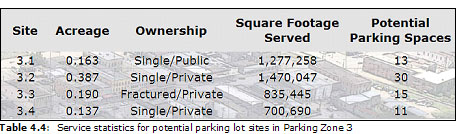 Table 4.4:  Service statistics for potential parking lot sites in Parking Zone 3