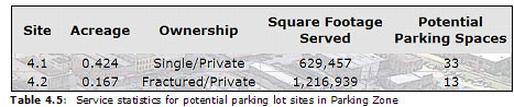 Table 4.5:  Service statistics for potential parking lot sites in Parking Zone