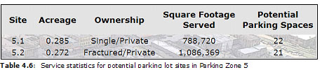 Table 4.6:  Service statistics for potential parking lot sites in Parking Zone 5